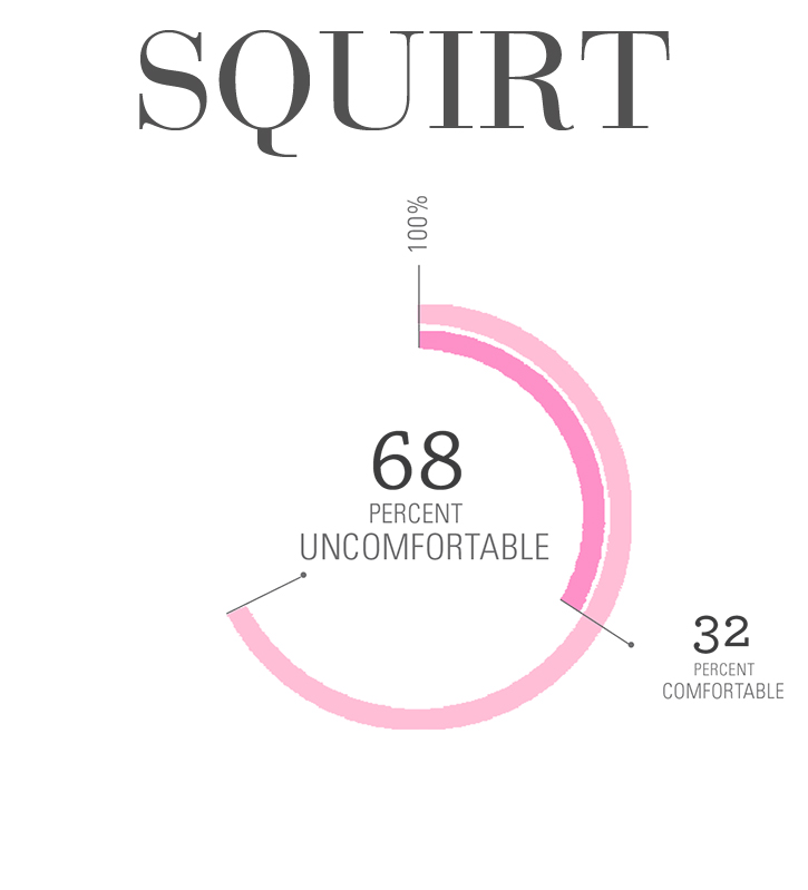 Percentage of women who squirt