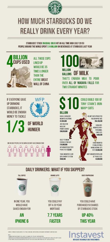 starbucks infographic